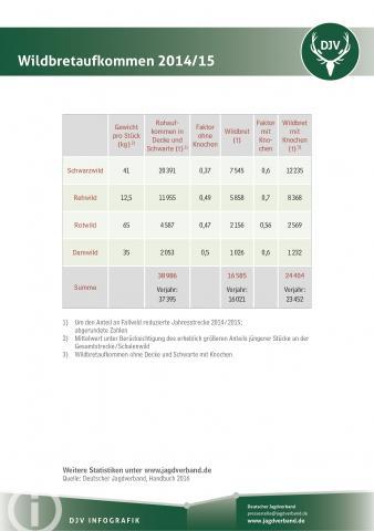 Statistik: Wildbretaufkommen 2014/2015