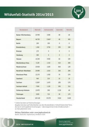 Wildunfall-Statistik 2014/15