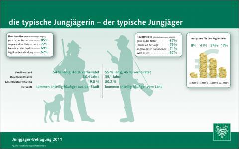 Jungjägerbefragung 2011: typischer Jungjäger