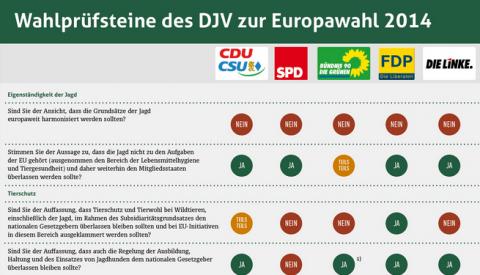 Wahlprüfsteine zur Bundestagswahl (Quelle: djv)