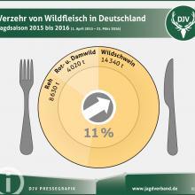 statistik wildbretverzehr in deutschland 2015/16