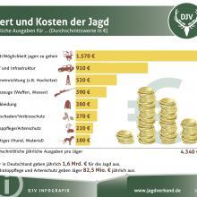 Kosten und Ausgaben von Jaegern
