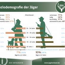 Soziodemografie der Jaeger in Deutschland