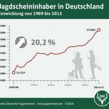 Jagdscheininhaber Deutschland